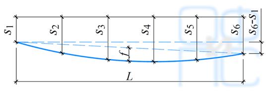 Схема сложной деформации основания