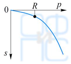 Характерная зависимость нагрузка—осадка для фундаментов мелкого заложения