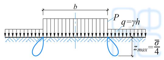 Зоны пластических деформаций в основании под краями равномерно загруженной полосы