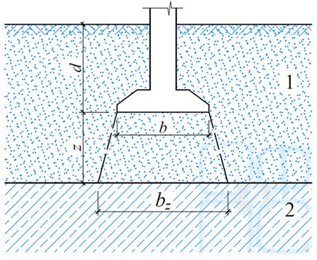 Схема для проверки расчетного сопротивления по характеристикам грунта подстилающего слоя