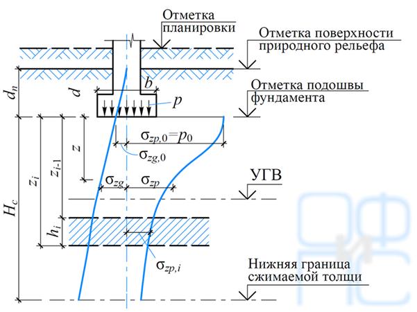 Схема распределения вертикальных напряжений в основании при расчете осадок методом послойного суммирования