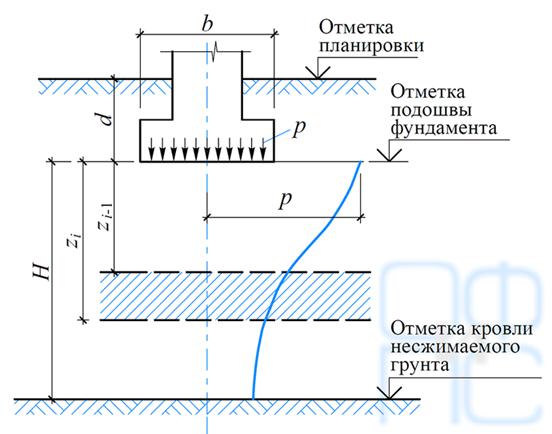 Расчет осадок с использованием расчетной схемы линейно-деформируемого слоя