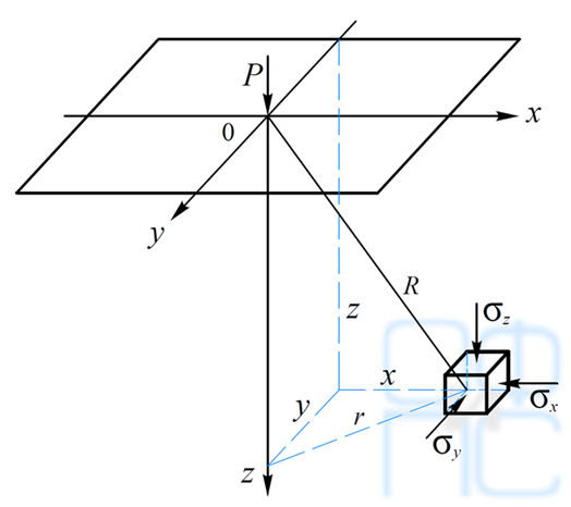 Определение напряжений в основании при действии наего поверхности сосредоточенной силы