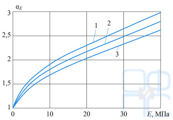 Зависимость предельных значений α