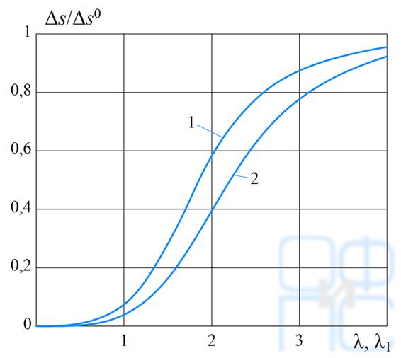 Зависимость отношения Δs/Δs0 от приведенной гибкости здания