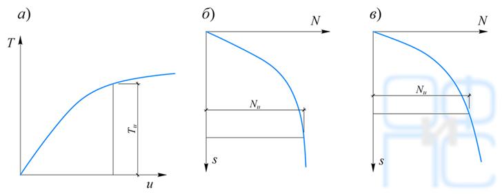Зависимости горизонтальных и вертикальных перемещений штампов от нагрузки