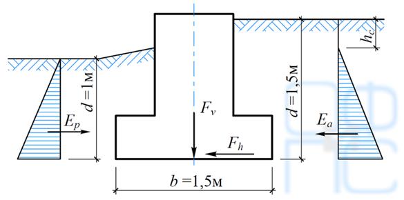 Расчет фундамента по схеме плоского сдвига по подошве