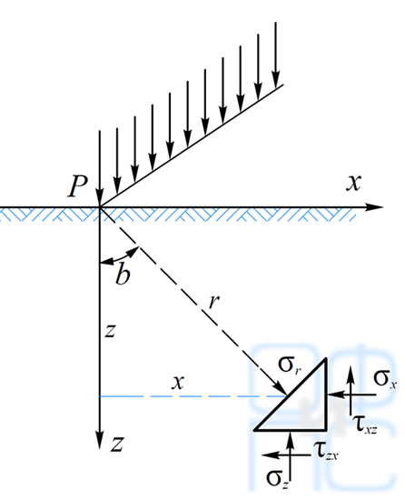Определение напряжений в основании при действии наего поверхности равномерной линейной нагрузки