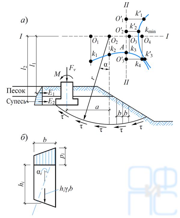 Расчет несущей способности оснований по методу круглоцилиндрических поверхностей скольжения