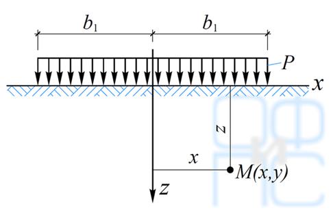 Определение напряжений в основании при действии наего поверхности равномерной полосовой нагрузки