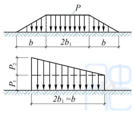 Определение напряжений в основании при действии наего поверхности трапециевидной полосовой нагрузки