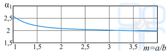 Определение коэффициента alpha1