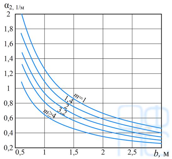 Определение коэффициента alpha2