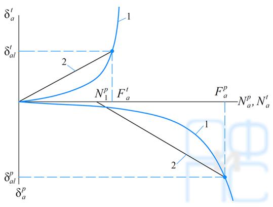 Определение параметров податливости сжатых и выдергиваемых анкеров