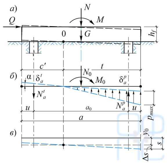 Расчетная схема фундамента