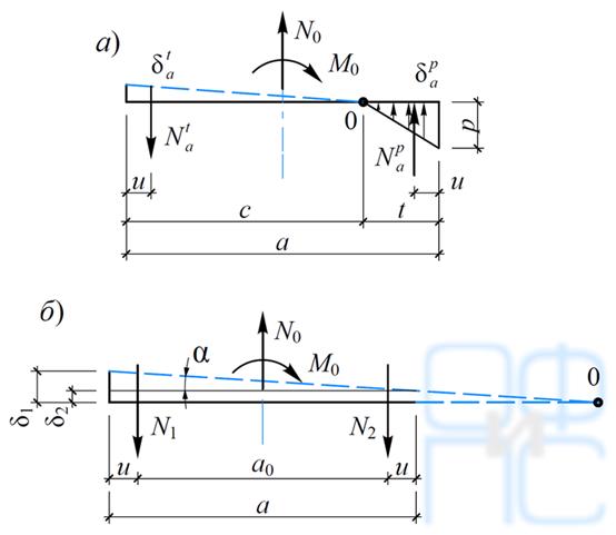 Расчетная схема фундамента при нахождении точки поворота в пределах его подошвы и за пределами