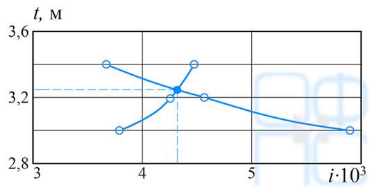 Графическое определение i и t