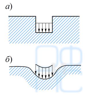 Перемещение поверхности основания под нагрузкой