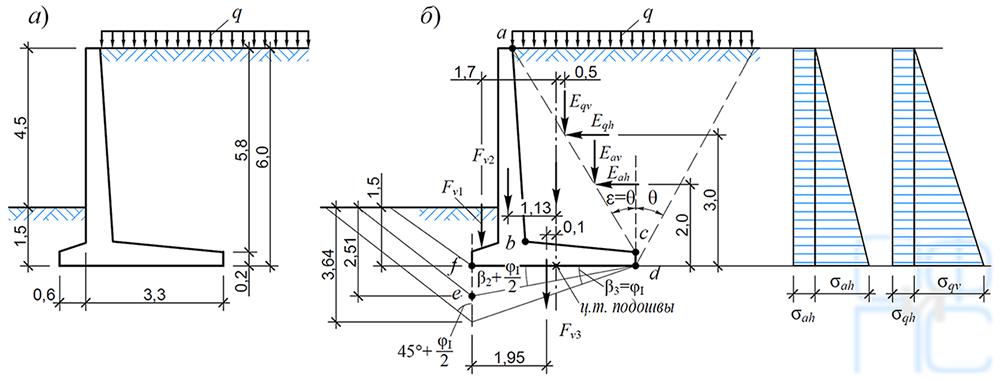 Пример расчета подпорной стены. Расчетная схема