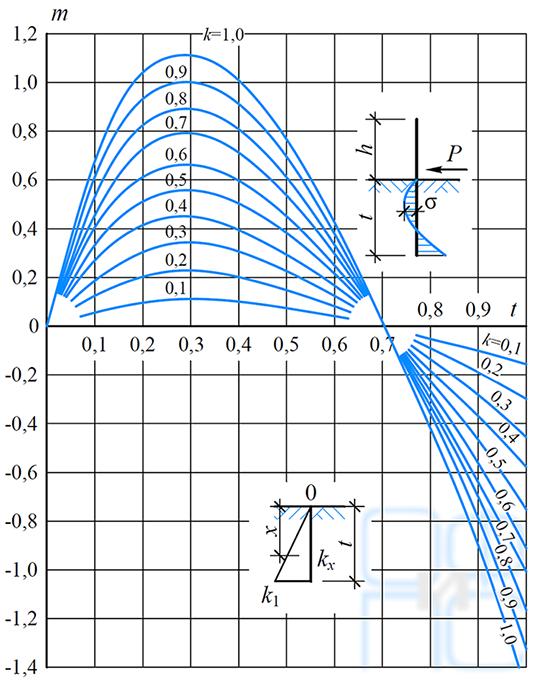 Зависимость коэффициента m