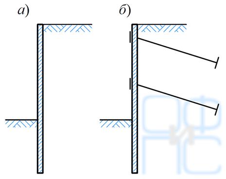 Схемы гибких подпорных стен