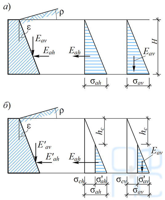 Определение активного давления грунта на стенку
