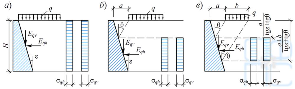 Определение давления грунта от нагрузки на поверхности засыпки