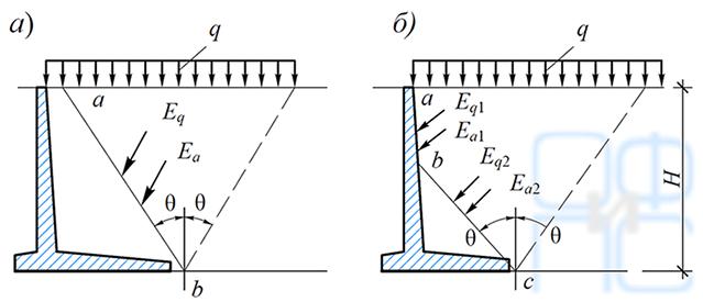 Определение активного давления грунта на угловые подпорные стены