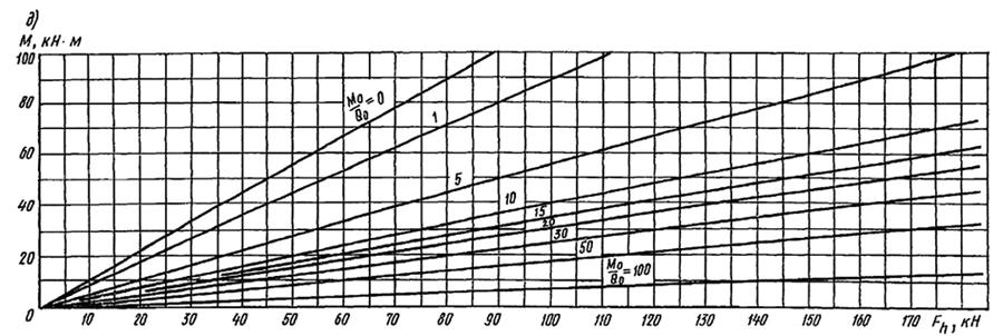 Определение наибольшего дополнительного момента, возникающего в свае от действия горизонтальной силы на уровне поверхности грунта