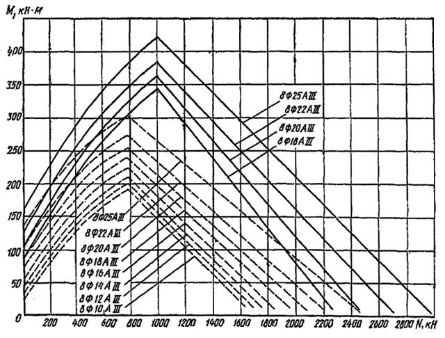 Определение прочности материала свай