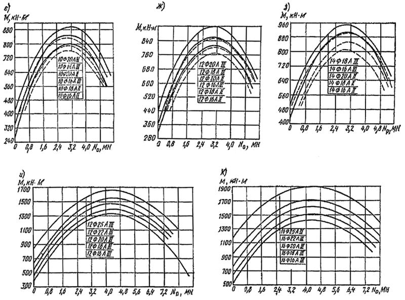 Определение прочности материала буронабивных свай