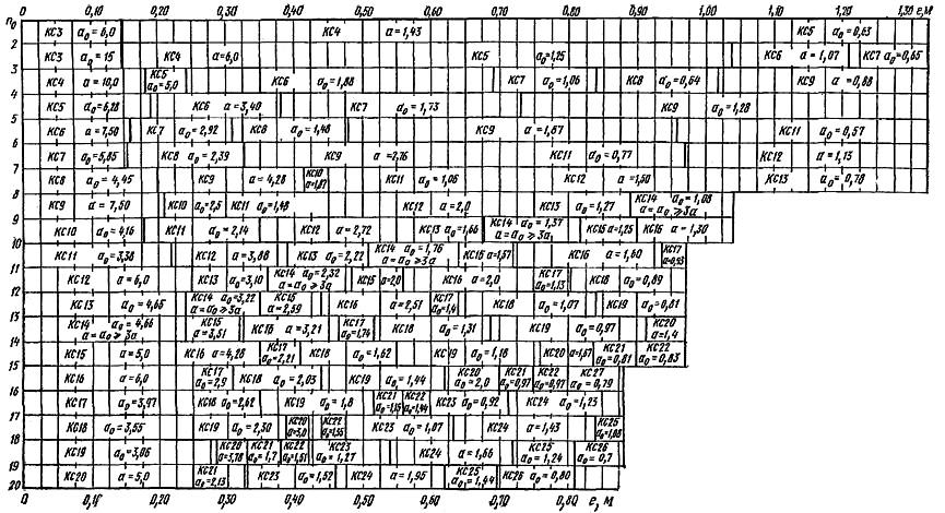 Номограмма для подбора куста свай