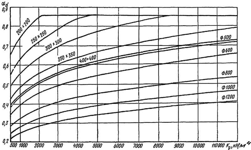 Определению коэффициента деформации