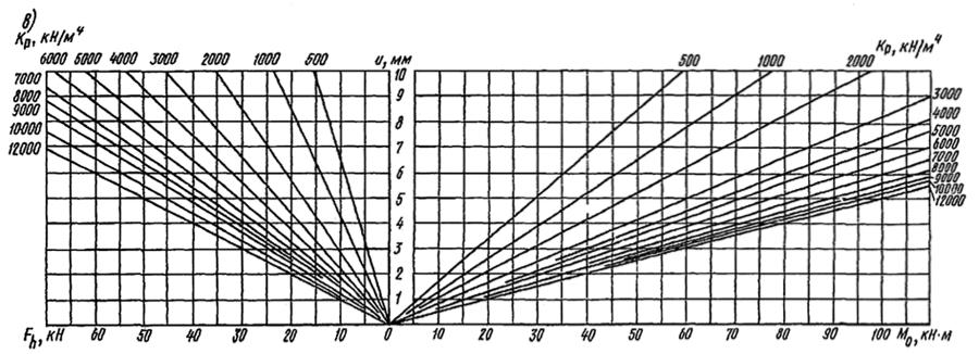 Определение горизонтального перемещения на уровне поверхности грунта свай