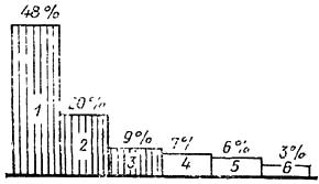 Диаграмма аварий и деформаций строительных конструкций зданий