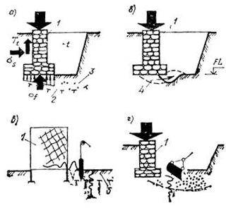 Нарушение естественного состояния грунта при производстве работ по устройству фундаментов