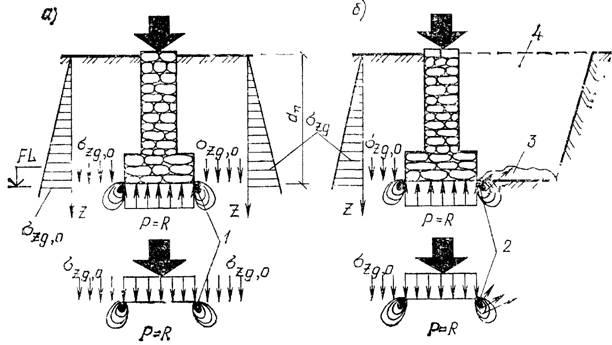 Вертикальные напряжения в основании сооружений до и после разработки соседнего котлована