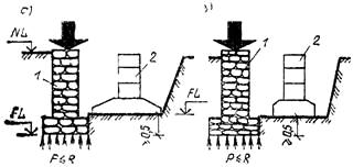 Расположение фундаментов, при котором исключается выдавливание грунта