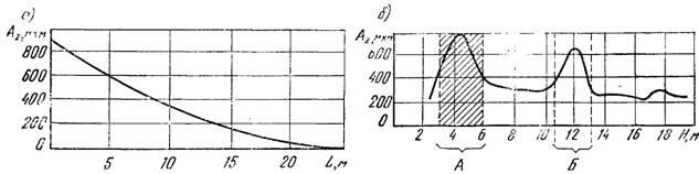 Изменение амплитуды вертикальных колебаний