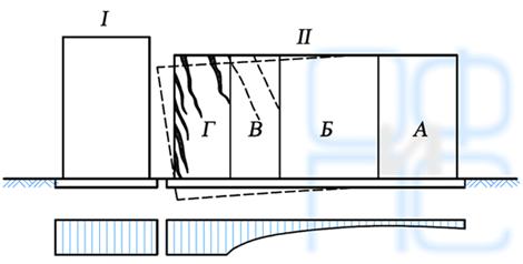 Схема силового воздействия строящегося здания на существующее
