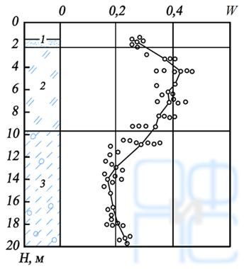 Кривая распределения влажности в слоях слабых и подстилающих грунтов