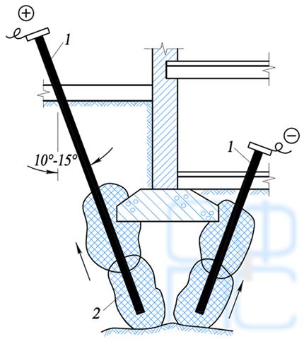 Закрепление грунтов в основании фундаментов электрохимическим способом