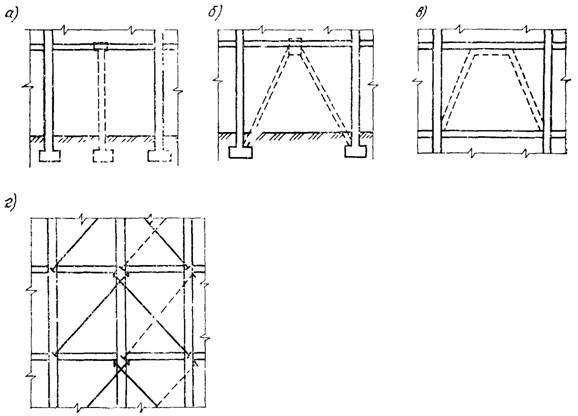 Установка жестких и гибких разгружающих конструкций